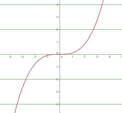 Come determinare se una funzione è